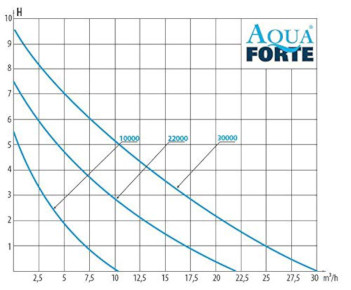 Aquaforte DM-Vario S